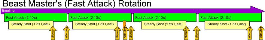 shot rotation (WoW) :: Wiki :: World of Warcraft :: ZAM